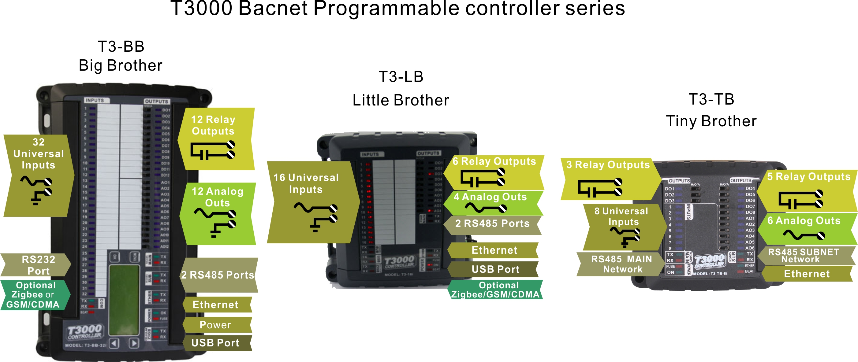 Bacnet Programmable Controller Bravo Controls Wiring 3 Series
