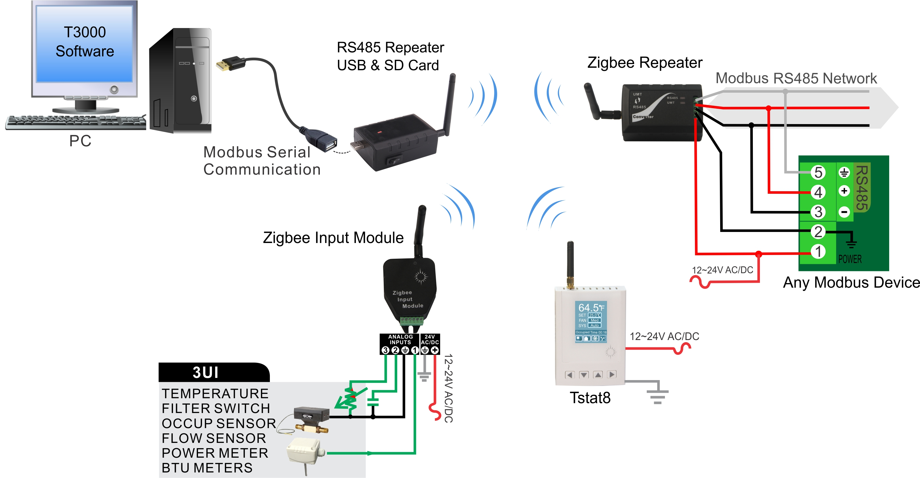 Module Rs485 Wiring Great Design Of Diagram To Rs232 Zigbee Repeater 3 Input Bravo Controls