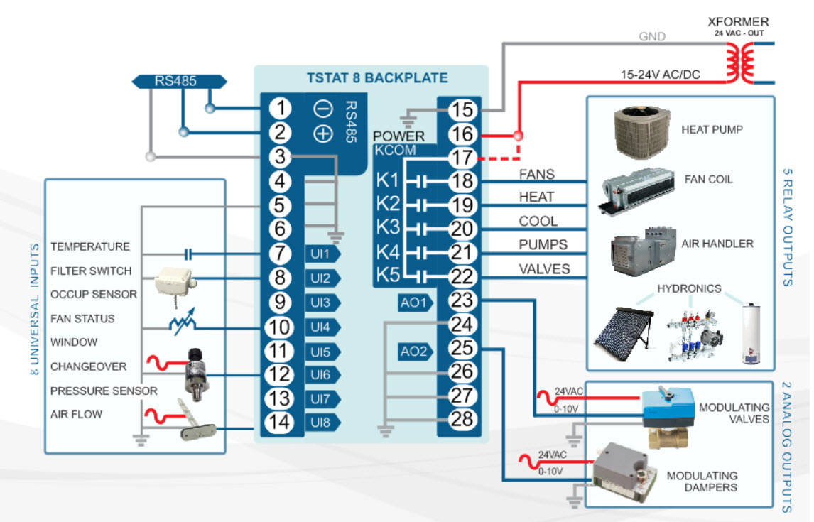 Tstat8 Line Voltage Bacnet Thermostat