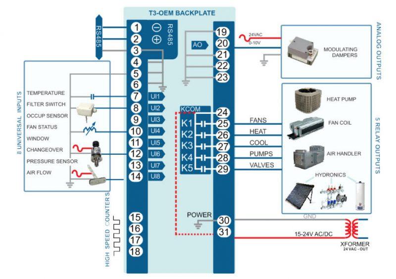 T3-oem Bacnet Programmable Controller